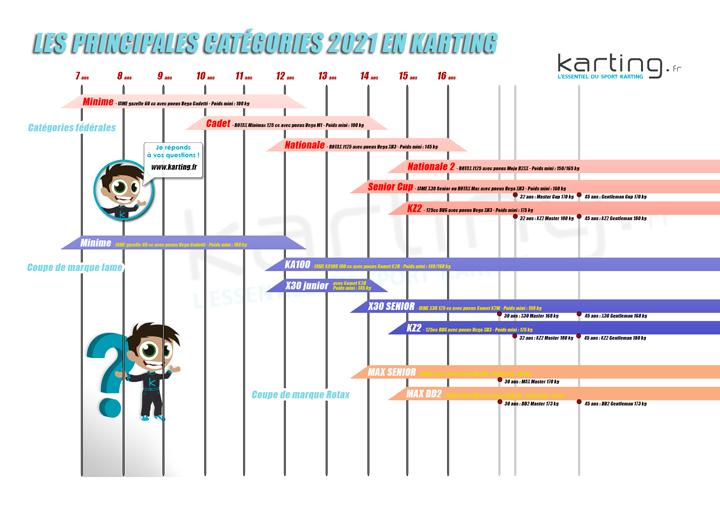 Karting.fr-categories-karting-2021-720.jpg